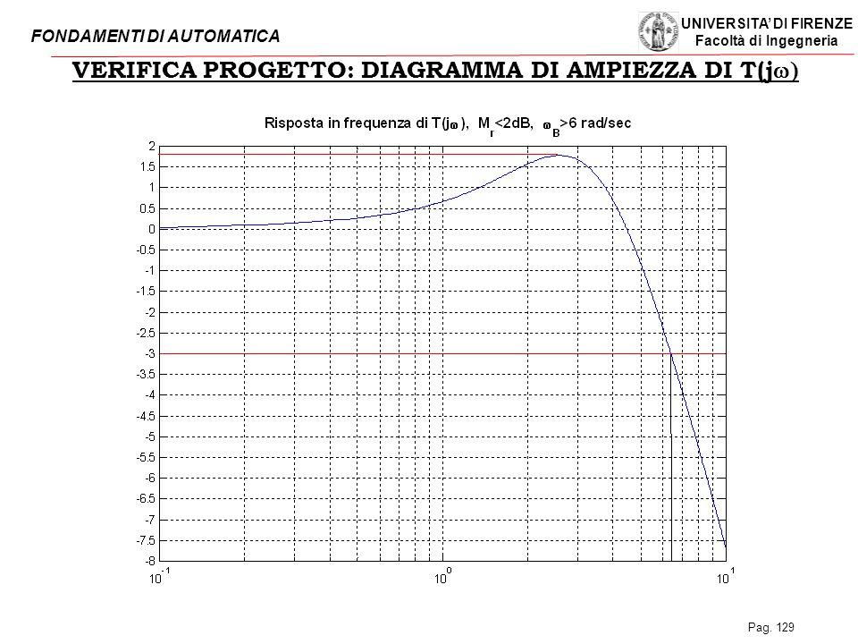 UNIVERSITA' DI FIRENZE Facoltà di Ingegneria FONDAMENTI DI AUTOMATICA Pag. 129 VERIFICA PROGETTO: DIAGRAMMA DI AMPIEZZA DI T(j 