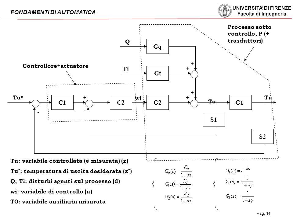 UNIVERSITA' DI FIRENZE Facoltà di Ingegneria FONDAMENTI DI AUTOMATICA Pag. 14 C1C2 S2 S1 G1G2 Gt Gq Q Ti Tu*Tu wi To + + ++ + - - Controllore+attuator