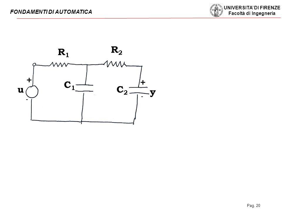 UNIVERSITA' DI FIRENZE Facoltà di Ingegneria FONDAMENTI DI AUTOMATICA Pag. 20 u R1R1 R2R2 C1C1 C 2 + + - - y