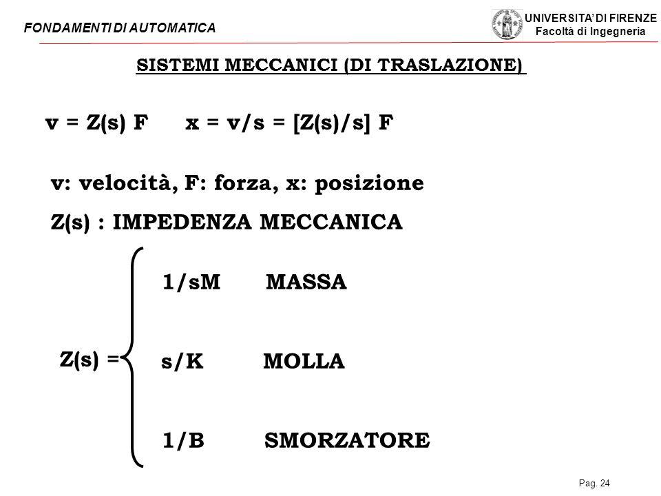 UNIVERSITA' DI FIRENZE Facoltà di Ingegneria FONDAMENTI DI AUTOMATICA Pag. 24 SISTEMI MECCANICI (DI TRASLAZIONE) v = Z(s) F x = v/s = [Z(s)/s] F Z(s)
