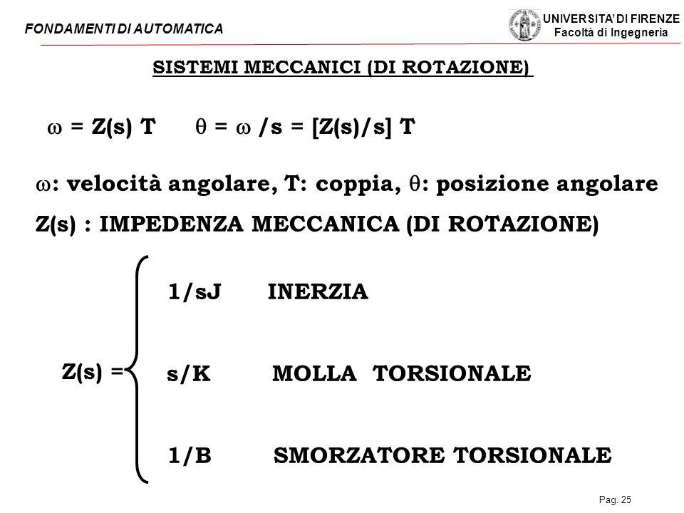 UNIVERSITA' DI FIRENZE Facoltà di Ingegneria FONDAMENTI DI AUTOMATICA Pag. 25 SISTEMI MECCANICI (DI ROTAZIONE)  = Z(s) T  =  /s = [Z(s)/s] T Z(s)