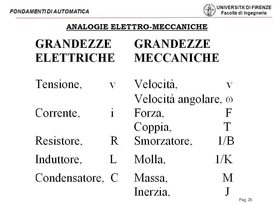UNIVERSITA' DI FIRENZE Facoltà di Ingegneria FONDAMENTI DI AUTOMATICA Pag. 26 ANALOGIE ELETTRO-MECCANICHE