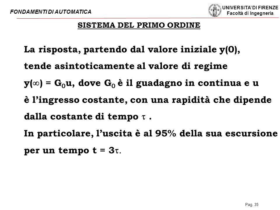 UNIVERSITA' DI FIRENZE Facoltà di Ingegneria FONDAMENTI DI AUTOMATICA Pag. 35 SISTEMA DEL PRIMO ORDINE La risposta, partendo dal valore iniziale y(0),