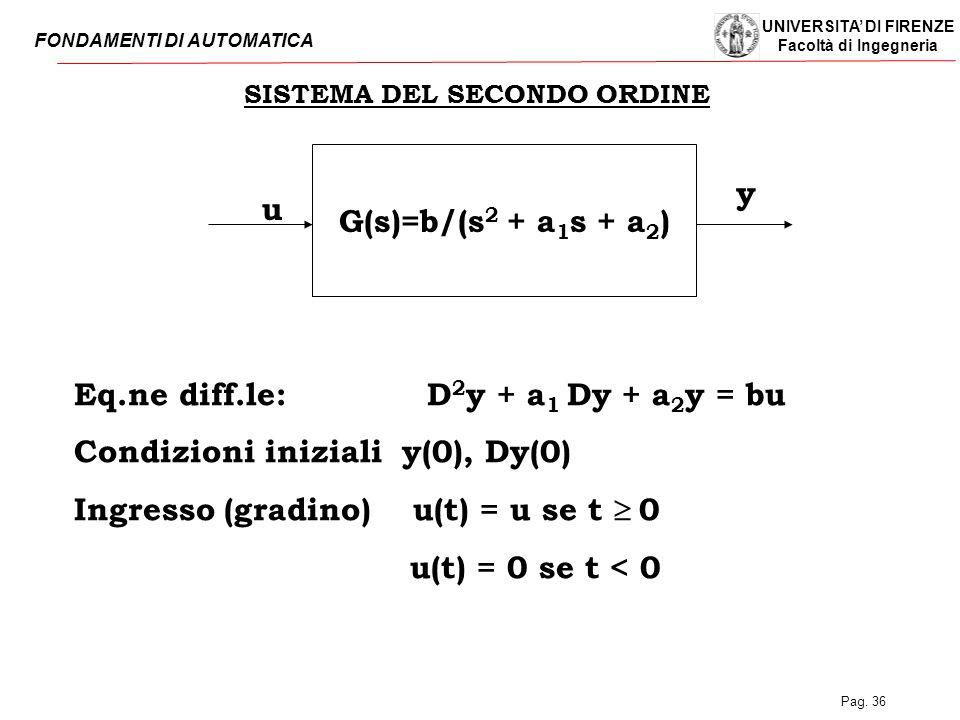 UNIVERSITA' DI FIRENZE Facoltà di Ingegneria FONDAMENTI DI AUTOMATICA Pag. 36 SISTEMA DEL SECONDO ORDINE G(s)=b/(s 2 + a 1 s + a 2 ) u y Eq.ne diff.le