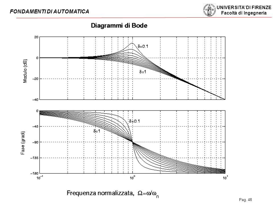 UNIVERSITA' DI FIRENZE Facoltà di Ingegneria FONDAMENTI DI AUTOMATICA Pag. 48