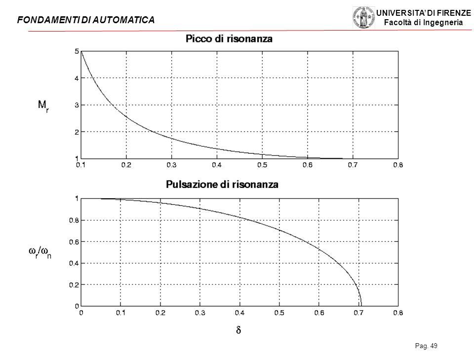 UNIVERSITA' DI FIRENZE Facoltà di Ingegneria FONDAMENTI DI AUTOMATICA Pag. 49
