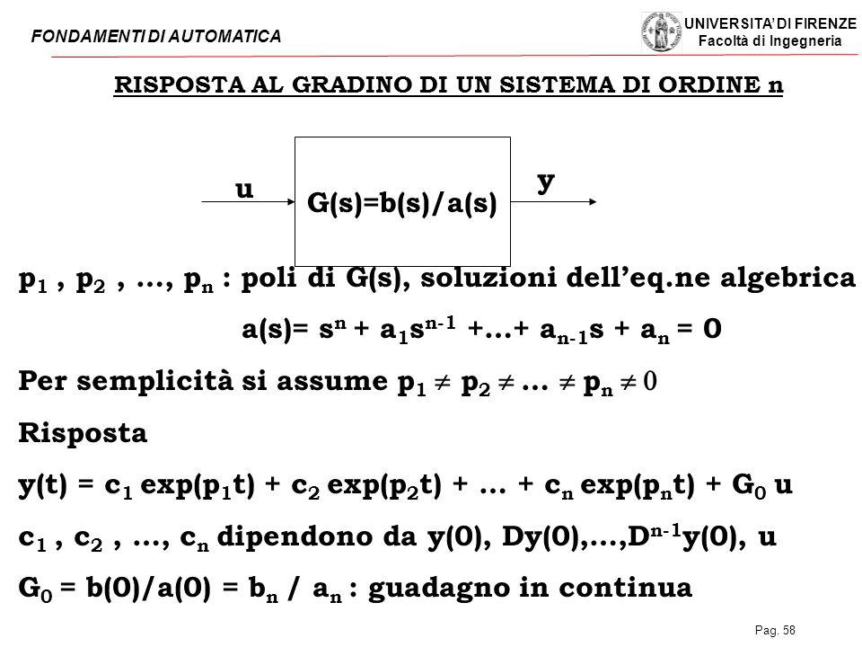 UNIVERSITA' DI FIRENZE Facoltà di Ingegneria FONDAMENTI DI AUTOMATICA Pag. 58 RISPOSTA AL GRADINO DI UN SISTEMA DI ORDINE n G(s)=b(s)/a(s) u y p 1, p