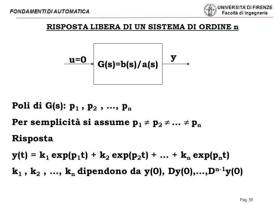 UNIVERSITA' DI FIRENZE Facoltà di Ingegneria FONDAMENTI DI AUTOMATICA Pag. 59 RISPOSTA LIBERA DI UN SISTEMA DI ORDINE n G(s)=b(s)/a(s) u=0 y Poli di G