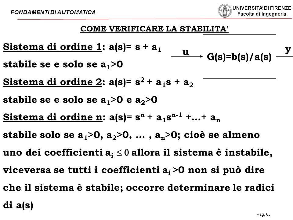 UNIVERSITA' DI FIRENZE Facoltà di Ingegneria FONDAMENTI DI AUTOMATICA Pag. 63 COME VERIFICARE LA STABILITA' G(s)=b(s)/a(s) u y Sistema di ordine 1: a(