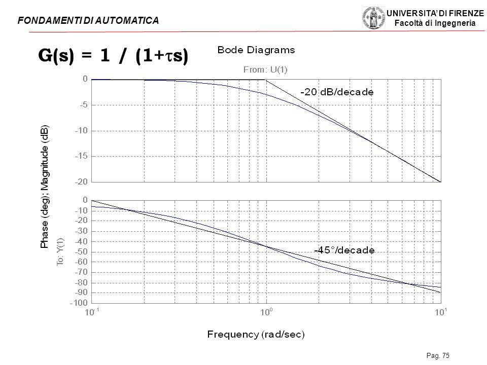UNIVERSITA' DI FIRENZE Facoltà di Ingegneria FONDAMENTI DI AUTOMATICA Pag. 75 G(s) = 1 / (1+  s)