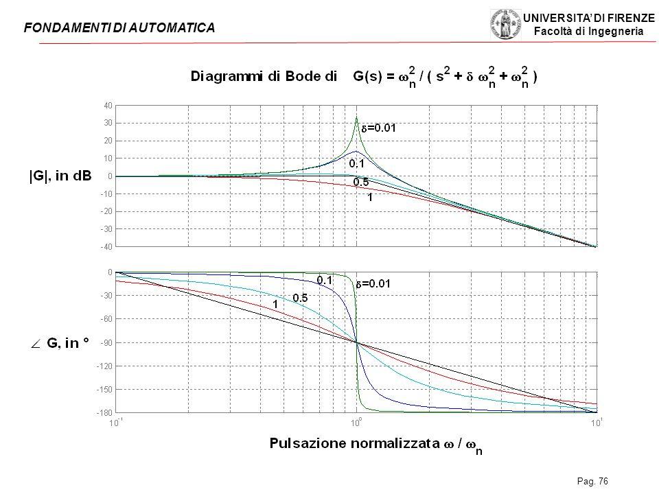 UNIVERSITA' DI FIRENZE Facoltà di Ingegneria FONDAMENTI DI AUTOMATICA Pag. 76