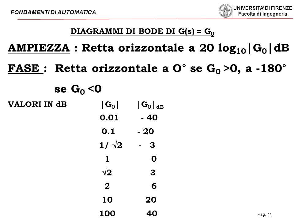 UNIVERSITA' DI FIRENZE Facoltà di Ingegneria FONDAMENTI DI AUTOMATICA Pag. 77 DIAGRAMMI DI BODE DI G(s) = G 0 AMPIEZZA : Retta orizzontale a 20 log 10