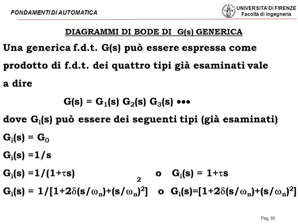 UNIVERSITA' DI FIRENZE Facoltà di Ingegneria FONDAMENTI DI AUTOMATICA Pag. 80 DIAGRAMMI DI BODE DI G(s) GENERICA Una generica f.d.t. G(s) può essere e