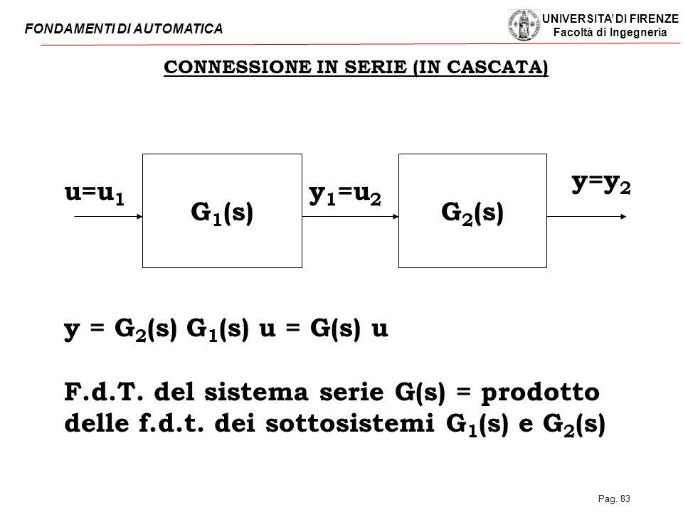 UNIVERSITA' DI FIRENZE Facoltà di Ingegneria FONDAMENTI DI AUTOMATICA Pag. 83 CONNESSIONE IN SERIE (IN CASCATA) G 1 (s)G 2 (s) u=u 1 y 1 =u 2 y=y 2 y