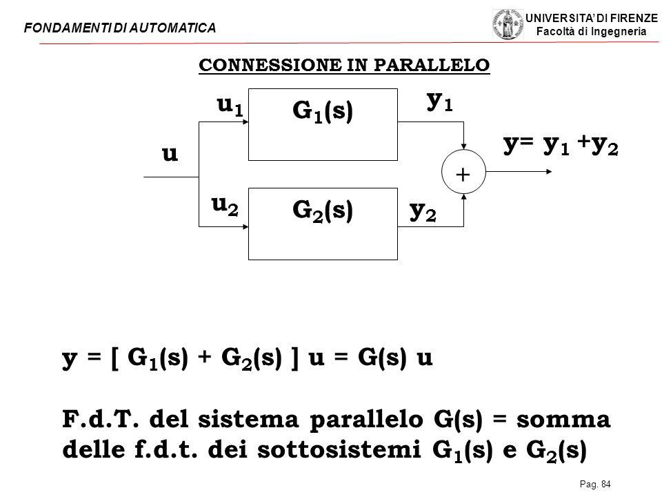 UNIVERSITA' DI FIRENZE Facoltà di Ingegneria FONDAMENTI DI AUTOMATICA Pag. 84 CONNESSIONE IN PARALLELO y = [ G 1 (s) + G 2 (s) ] u = G(s) u F.d.T. del