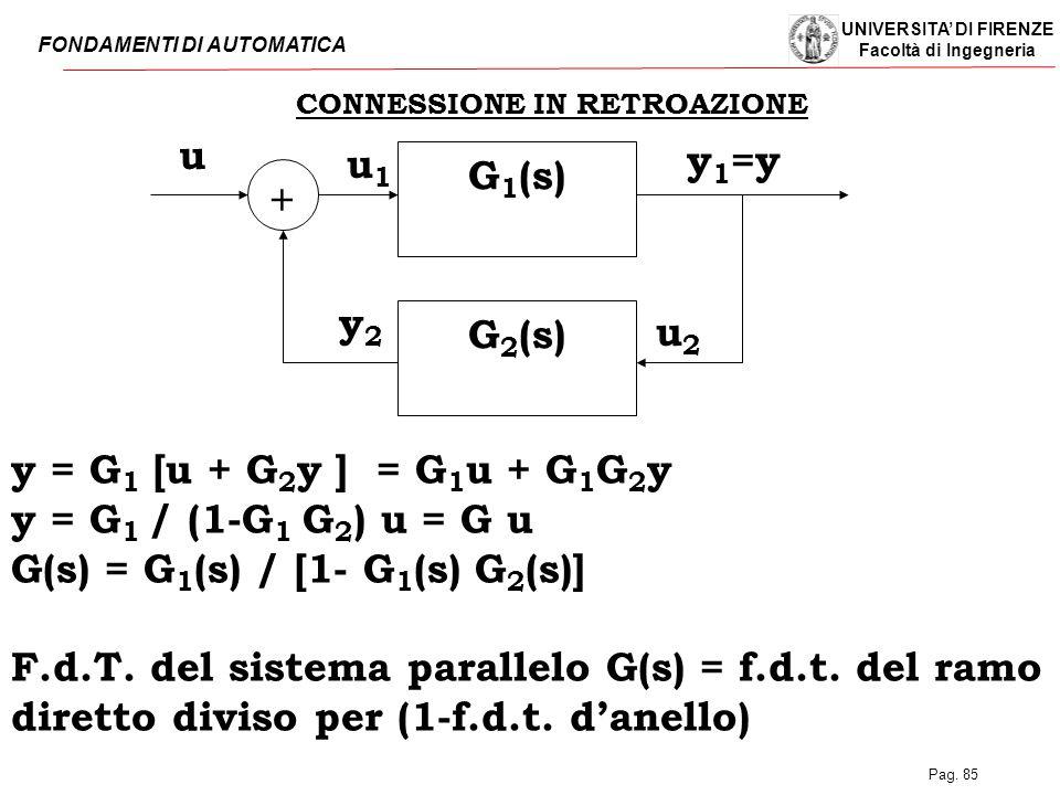 UNIVERSITA' DI FIRENZE Facoltà di Ingegneria FONDAMENTI DI AUTOMATICA Pag. 85 CONNESSIONE IN RETROAZIONE y = G 1 [u + G 2 y ] = G 1 u + G 1 G 2 y y =