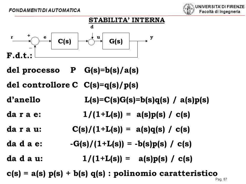 UNIVERSITA' DI FIRENZE Facoltà di Ingegneria FONDAMENTI DI AUTOMATICA Pag. 87 C(s)G(s) rye _ + STABILITA' INTERNA d u F.d.t.: del processo P G(s)=b(s)