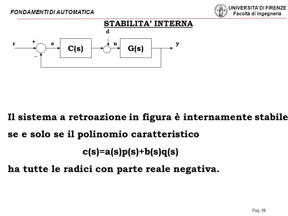 UNIVERSITA' DI FIRENZE Facoltà di Ingegneria FONDAMENTI DI AUTOMATICA Pag. 88 C(s)G(s) rye _ + STABILITA' INTERNA d u Il sistema a retroazione in figu