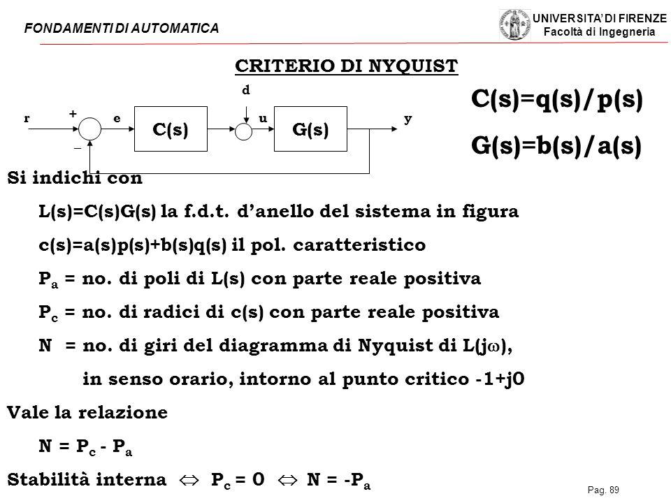 UNIVERSITA' DI FIRENZE Facoltà di Ingegneria FONDAMENTI DI AUTOMATICA Pag. 89 C(s)G(s) rye _ + CRITERIO DI NYQUIST d u Si indichi con L(s)=C(s)G(s) la