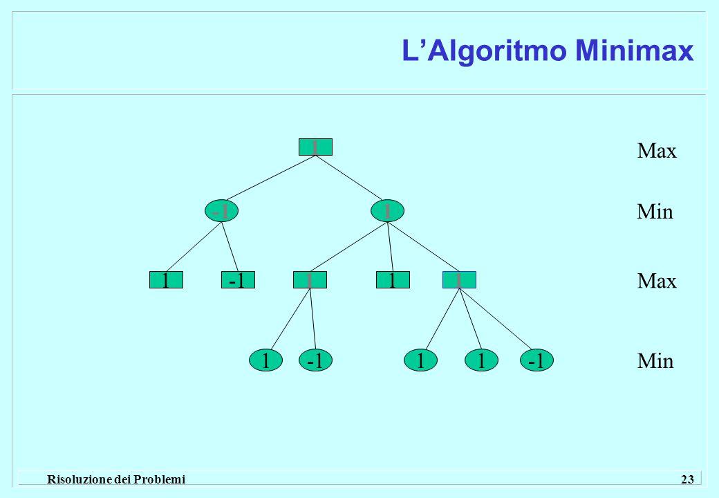 Risoluzione dei Problemi 23 L'Algoritmo Minimax 1 1 11 11 11 1 Max Min Max