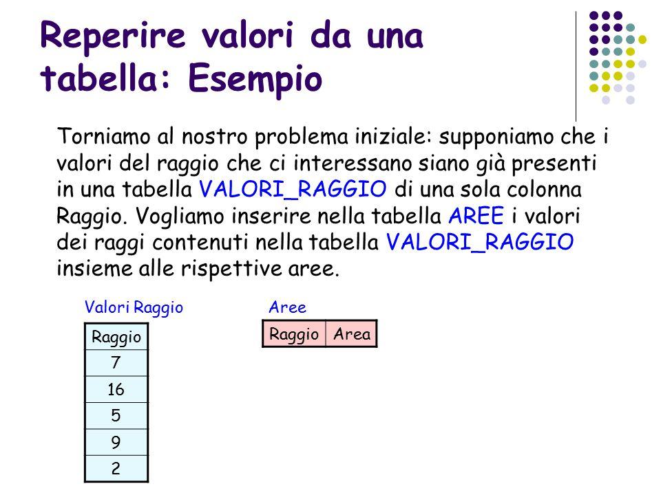 Reperire valori da una tabella: Esempio Torniamo al nostro problema iniziale: supponiamo che i valori del raggio che ci interessano siano già presenti in una tabella VALORI_RAGGIO di una sola colonna Raggio.