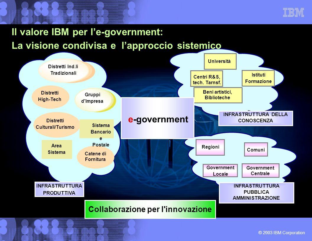© 2003 IBM Corporation Regioni Comuni Government Locale Government Centrale INFRASTRUTTURA PUBBLICA AMMINISTRAZIONE Distretti High-Tech INFRASTRUTTURA