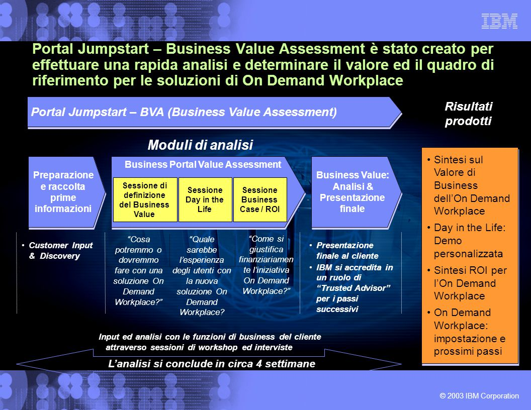 © 2003 IBM Corporation Portal Jumpstart – Business Value Assessment è stato creato per effettuare una rapida analisi e determinare il valore ed il quadro di riferimento per le soluzioni di On Demand Workplace Moduli di analisi Business Portal Value Assessment Business Value: Analisi & Presentazione finale Business Value: Analisi & Presentazione finale Risultati prodotti Portal Jumpstart – BVA (Business Value Assessment) Sintesi sul Valore di Business dell'On Demand Workplace Day in the Life: Demo personalizzata Sintesi ROI per l'On Demand Workplace On Demand Workplace: impostazione e prossimi passi Sintesi sul Valore di Business dell'On Demand Workplace Day in the Life: Demo personalizzata Sintesi ROI per l'On Demand Workplace On Demand Workplace: impostazione e prossimi passi Preparazione e raccolta prime informazioni Customer Input & Discovery Input ed analisi con le funzioni di business del cliente attraverso sessioni di workshop ed interviste Presentazione finale al cliente IBM si accredita in un ruolo di Trusted Advisor per i passi successivi Cosa potremmo o dovremmo fare con una soluzione On Demand Workplace Quale sarebbe l'esperienza degli utenti con la nuova soluzione On Demand Workplace.