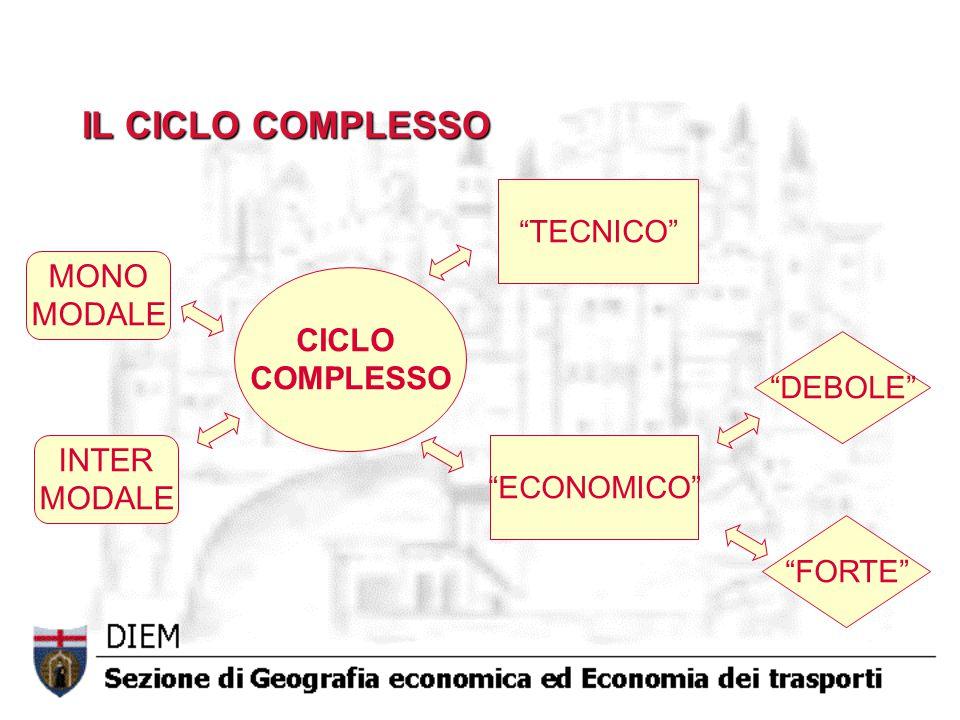 IL CICLO COMPLESSO CICLO COMPLESSO MONO MODALE INTER MODALE TECNICO ECONOMICO FORTE DEBOLE