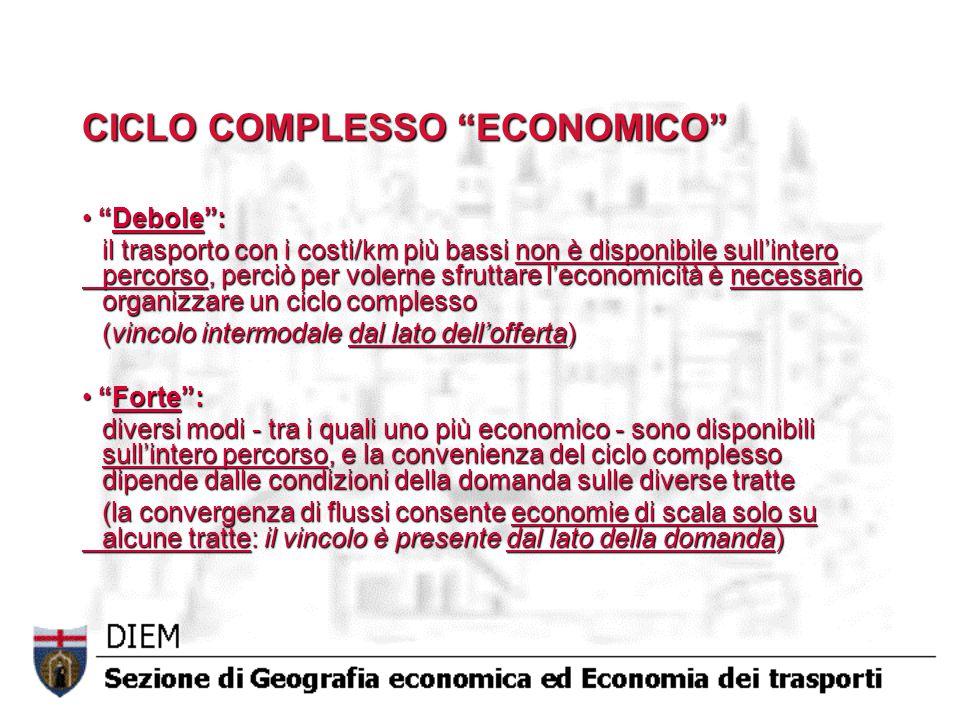 CICLO COMPLESSO ECONOMICO Debole : Debole : il trasporto con i costi/km più bassi non è disponibile sull'intero percorso, perciò per volerne sfruttare l'economicità è necessario organizzare un ciclo complesso (vincolo intermodale dal lato dell'offerta) Forte : Forte : diversi modi - tra i quali uno più economico - sono disponibili sull'intero percorso, e la convenienza del ciclo complesso dipende dalle condizioni della domanda sulle diverse tratte (la convergenza di flussi consente economie di scala solo su alcune tratte: il vincolo è presente dal lato della domanda)
