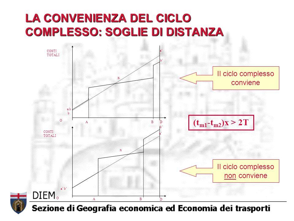 LA CONVENIENZA DEL CICLO COMPLESSO: SOGLIE DI DISTANZA a b b a' b' A B COSTI TOTALI O O b' a' A B a' b' D D COSTI TOTALI Il ciclo complesso conviene Il ciclo complesso non conviene (t m1 -t m2 )x > 2T x x