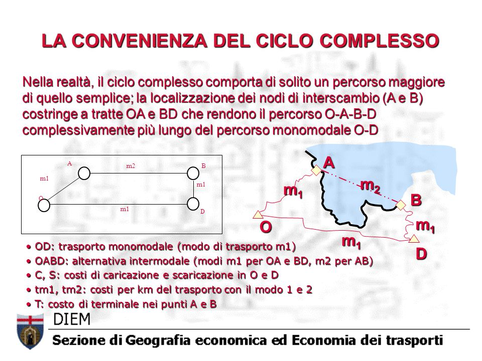 Nella realtà, il ciclo complesso comporta di solito un percorso maggiore di quello semplice; la localizzazione dei nodi di interscambio (A e B) costringe a tratte OA e BD che rendono il percorso O-A-B-D complessivamente più lungo del percorso monomodale O-D OD: trasporto monomodale (modo di trasporto m1) OD: trasporto monomodale (modo di trasporto m1) OABD: alternativa intermodale (modi m1 per OA e BD, m2 per AB) OABD: alternativa intermodale (modi m1 per OA e BD, m2 per AB) C, S: costi di caricazione e scaricazione in O e D C, S: costi di caricazione e scaricazione in O e D tm1, tm2: costi per km del trasporto con il modo 1 e 2 tm1, tm2: costi per km del trasporto con il modo 1 e 2 T: costo di terminale nei punti A e B T: costo di terminale nei punti A e B O B m1 m2 m1 D A LA CONVENIENZA DEL CICLO COMPLESSO O D A B m1m1m1m1 m1m1m1m1 m1m1m1m1 m2m2m2m2