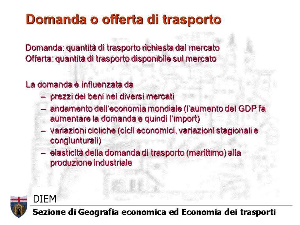 La domanda di trasporto La domanda è influenzata anche da: –lunghezza dei viaggi –eventi politici e bellici –orientamento al libero scambio –politica monetaria, cambi e sviluppo di aree valutarie