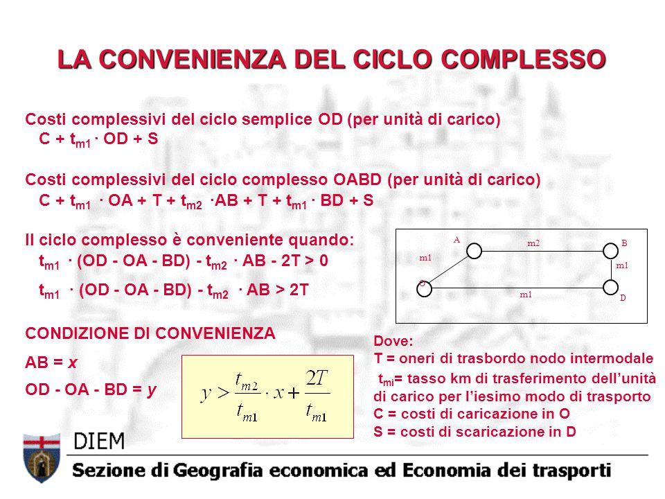 Dove: T = oneri di trasbordo nodo intermodale t mi = tasso km di trasferimento dell'unità di carico per l'iesimo modo di trasporto C = costi di caricazione in O S = costi di scaricazione in D O B m1 m2 m1 D A Costi complessivi del ciclo semplice OD (per unità di carico) C + t m1 · OD + S Costi complessivi del ciclo complesso OABD (per unità di carico) C + t m1 · OA + T + t m2 ·AB + T + t m1 · BD + S Il ciclo complesso è conveniente quando: t m1 · (OD - OA - BD) - t m2 · AB - 2T > 0 t m1 · (OD - OA - BD) - t m2 · AB > 2T CONDIZIONE DI CONVENIENZA AB = x OD - OA - BD = y