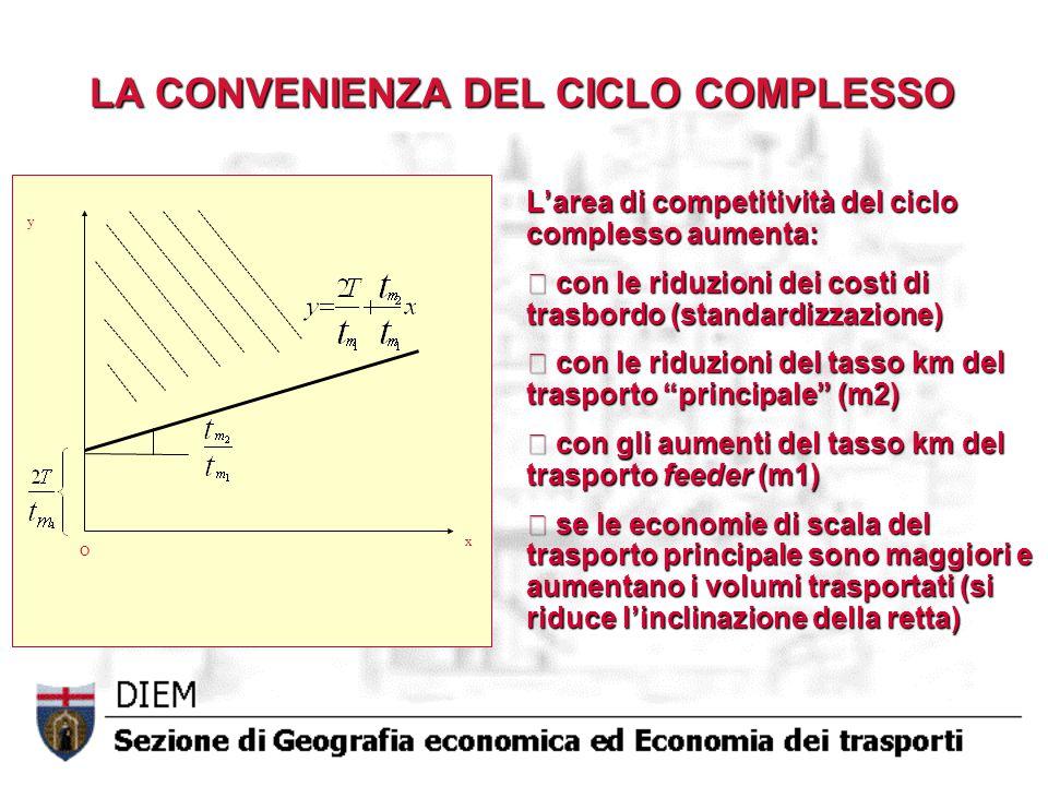 LA CONVENIENZA DEL CICLO COMPLESSO L'area di competitività del ciclo complesso aumenta: con le riduzioni dei costi di trasbordo (standardizzazione) con le riduzioni dei costi di trasbordo (standardizzazione) con le riduzioni del tasso km del trasporto principale (m2) con le riduzioni del tasso km del trasporto principale (m2) con gli aumenti del tasso km del trasporto feeder (m1) con gli aumenti del tasso km del trasporto feeder (m1) se le economie di scala del trasporto principale sono maggiori e aumentano i volumi trasportati (si riduce l'inclinazione della retta) se le economie di scala del trasporto principale sono maggiori e aumentano i volumi trasportati (si riduce l'inclinazione della retta) x y O
