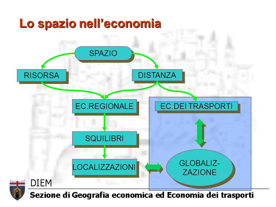Lo spazio nell'economia SPAZIO RISORSA DISTANZA EC.REGIONALE EC.DEI TRASPORTI SQUILIBRI LOCALIZZAZIONI GLOBALIZ- ZAZIONE GLOBALIZ- ZAZIONE