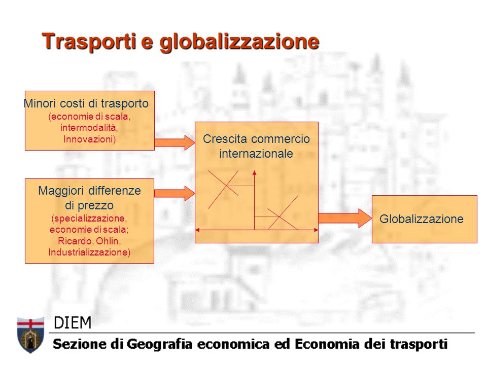 Minori costi di trasporto (economie di scala, intermodalità, Innovazioni) Crescita commercio internazionale Globalizzazione Maggiori differenze di prezzo (specializzazione, economie di scala; Ricardo, Ohlin, Industrializzazione) Trasporti e globalizzazione