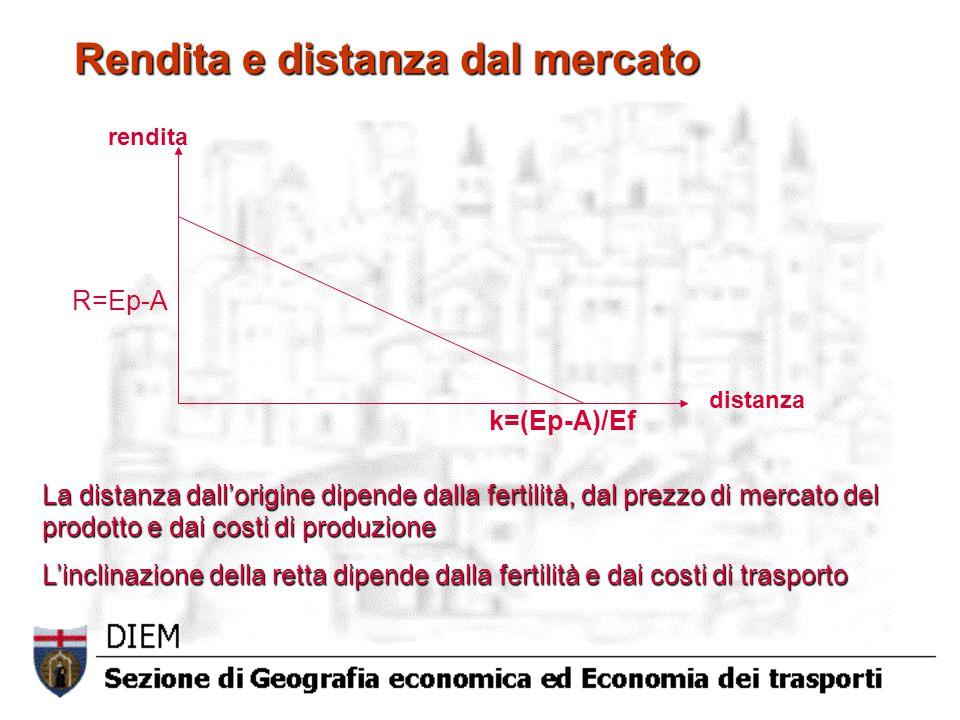 R=Ep-A rendita distanza k=(Ep-A)/Ef Rendita e distanza dal mercato La distanza dall'origine dipende dalla fertilità, dal prezzo di mercato del prodotto e dai costi di produzione L'inclinazione della retta dipende dalla fertilità e dai costi di trasporto