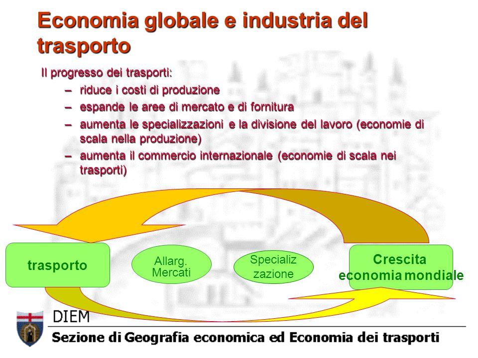Sviluppo dei trasporti ed eccessi della globalizzazione Crescita commercio internazionale Squilibri crescenti Costi esterni crescenti Crescita trasporto Occupazione Globalizzazione