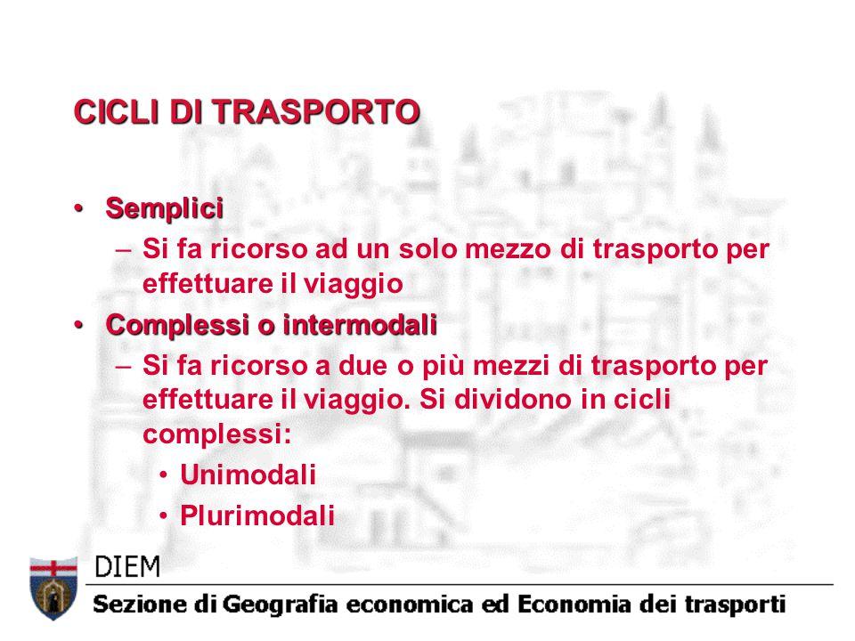 Fattori di localizzazione delle attività economiche FATTORI DI LOCALIZZAZIONE PRODUTTIVI SPAZIOCAPITALE LAVOROIMPRESA GEOGRAFICITERRITORIALI NATURALISTORICI / DEMOGR.