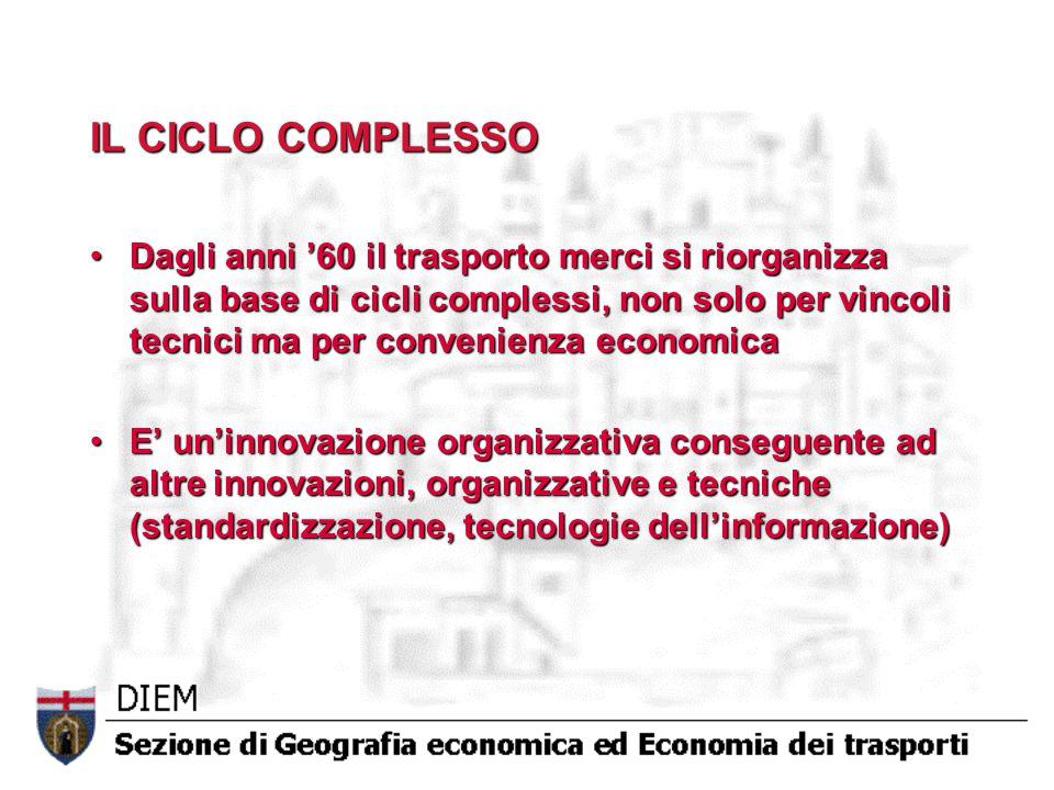 IL CICLO COMPLESSO Dagli anni '60 il trasporto merci si riorganizza sulla base di cicli complessi, non solo per vincoli tecnici ma per convenienza economicaDagli anni '60 il trasporto merci si riorganizza sulla base di cicli complessi, non solo per vincoli tecnici ma per convenienza economica E' un'innovazione organizzativa conseguente ad altre innovazioni, organizzative e tecniche (standardizzazione, tecnologie dell'informazione)E' un'innovazione organizzativa conseguente ad altre innovazioni, organizzative e tecniche (standardizzazione, tecnologie dell'informazione)