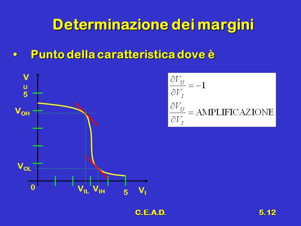 C.E.A.D.5.12 Determinazione dei margini Punto della caratteristica dove èPunto della caratteristica dove è 5 0 5 VIVI VUVU V OH V OL V IH V IL