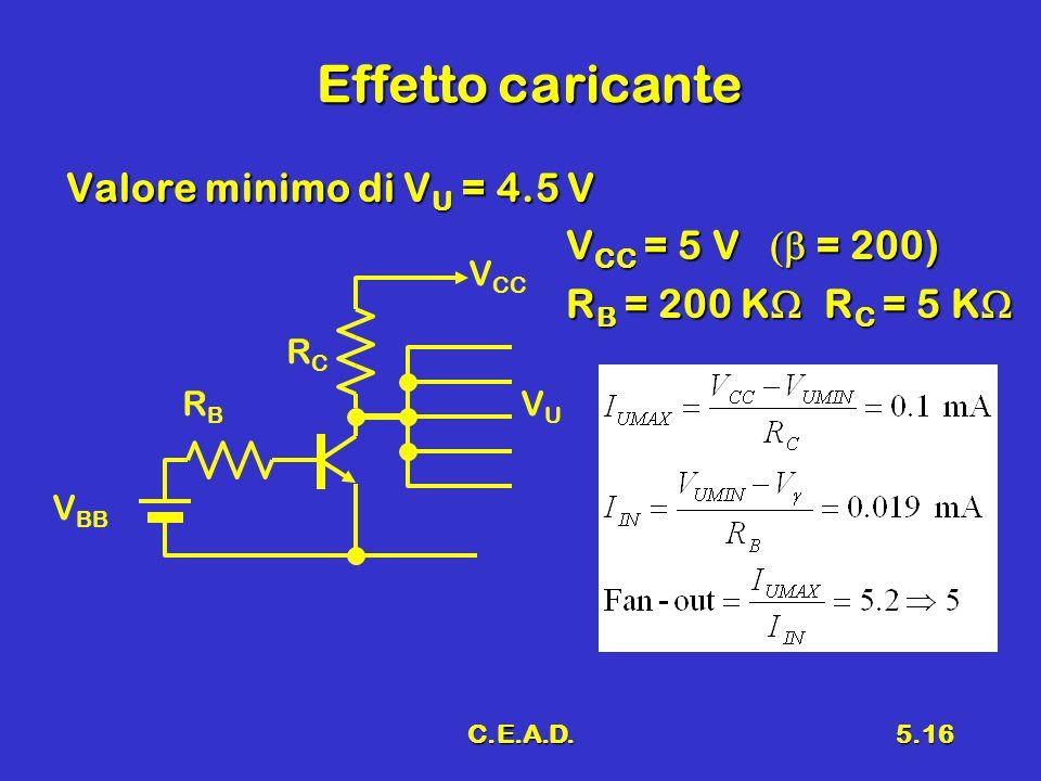C.E.A.D.5.16 Effetto caricante Valore minimo di V U = 4.5 V Valore minimo di V U = 4.5 V V CC = 5 V  = 200) R B = 200 K  R C = 5 K  V BB RBRB RCRC