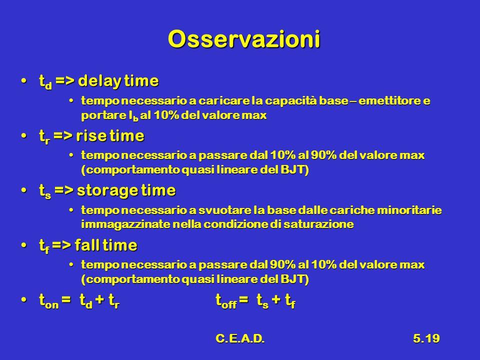C.E.A.D.5.19 Osservazioni t d => delay timet d => delay time tempo necessario a caricare la capacità base – emettitore e portare I b al 10% del valore