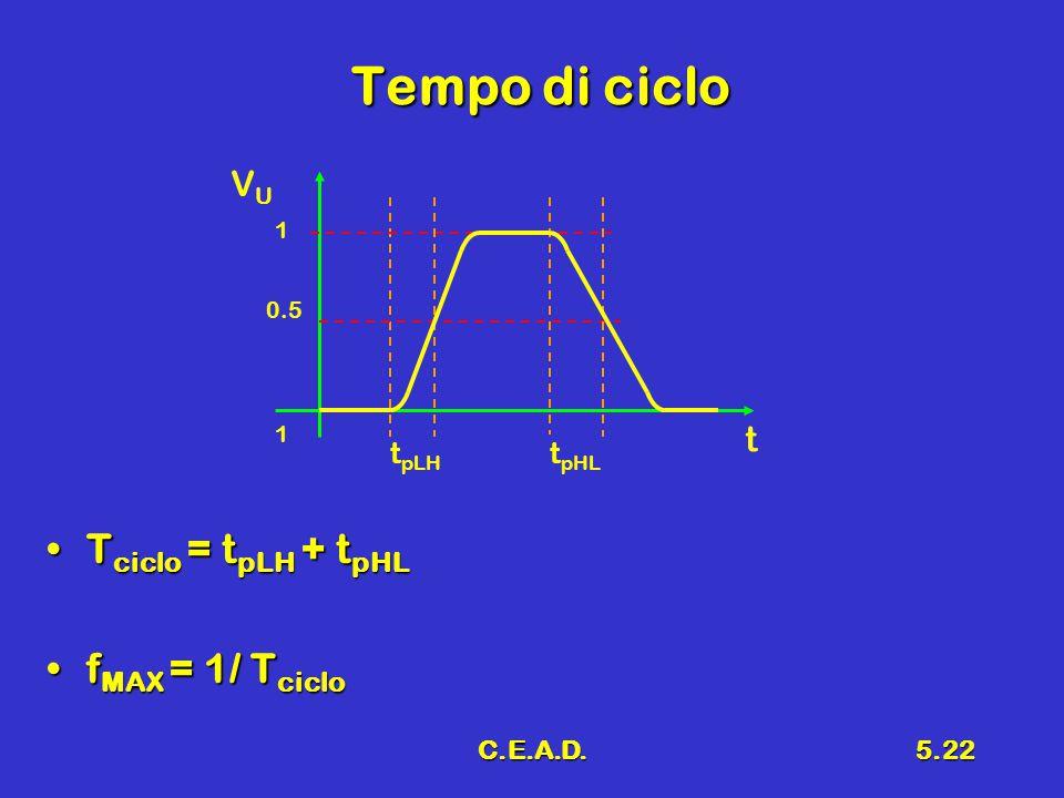 C.E.A.D.5.22 Tempo di ciclo T ciclo = t pLH + t pHLT ciclo = t pLH + t pHL f MAX = 1/ T ciclof MAX = 1/ T ciclo VUVU t 0.5 1 1 t pLH t pHL
