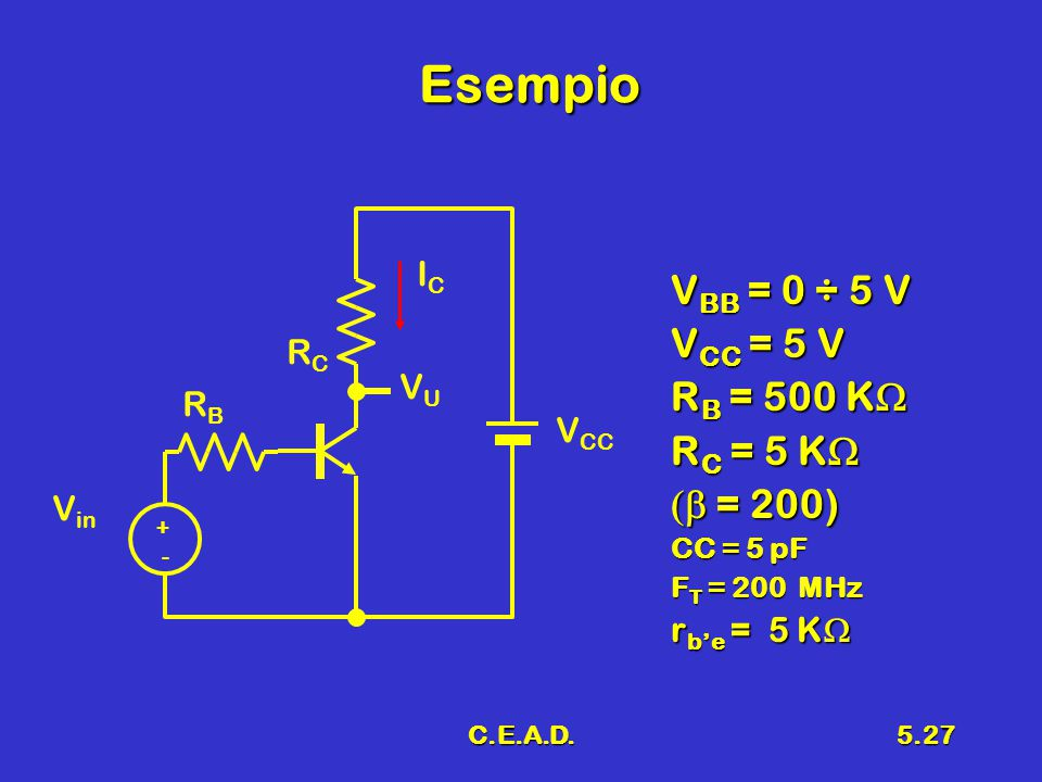 C.E.A.D.5.27 Esempio V BB = 0 ÷ 5 V V CC = 5 V R B = 500 K  R C = 5 K  R C = 5 K   = 200) CC = 5 pF F T = 200 MHz r b'e = 5 K  V in RBRB RCRC V