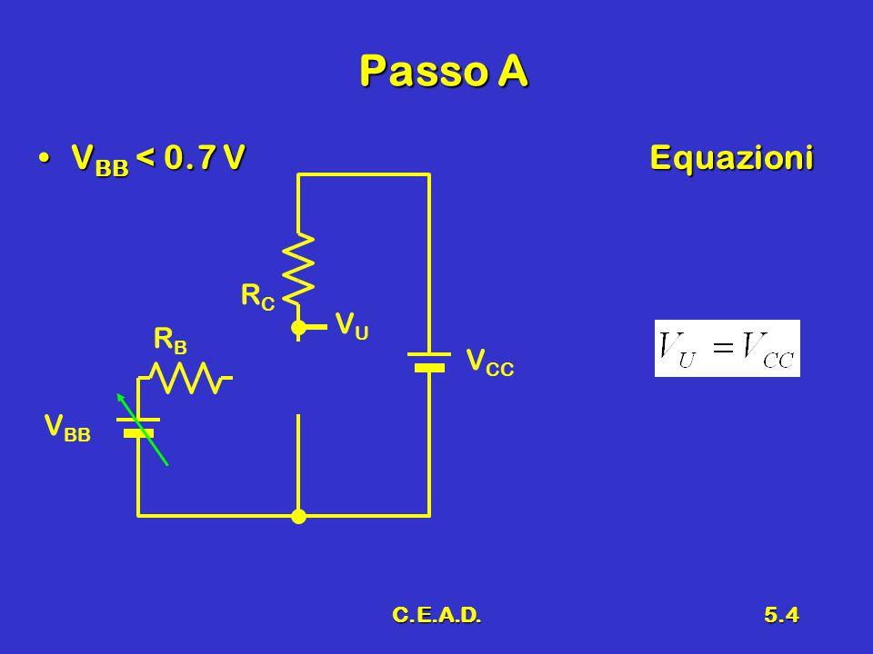 C.E.A.D.5.15 Margini di rumore 5 OsservazioneOsservazione –Il minore fra N ML e N MH condiziona il funzionamento della porta logica Trigger di SmithTrigger di Smith N ML > V DD /2 N MH > V DD /2 V OH V OL V IH V IL
