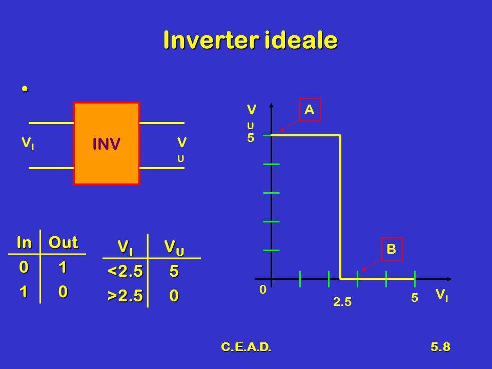 C.E.A.D.5.29 Conclusioni Inverter a BJTInverter a BJT Caratteristica di trasferimentoCaratteristica di trasferimento Inverter idealeInverter ideale Margini di rumoreMargini di rumore Fan-in e Fan-outFan-in e Fan-out Tempi di ritardoTempi di ritardo Dissipazione di potenzaDissipazione di potenza