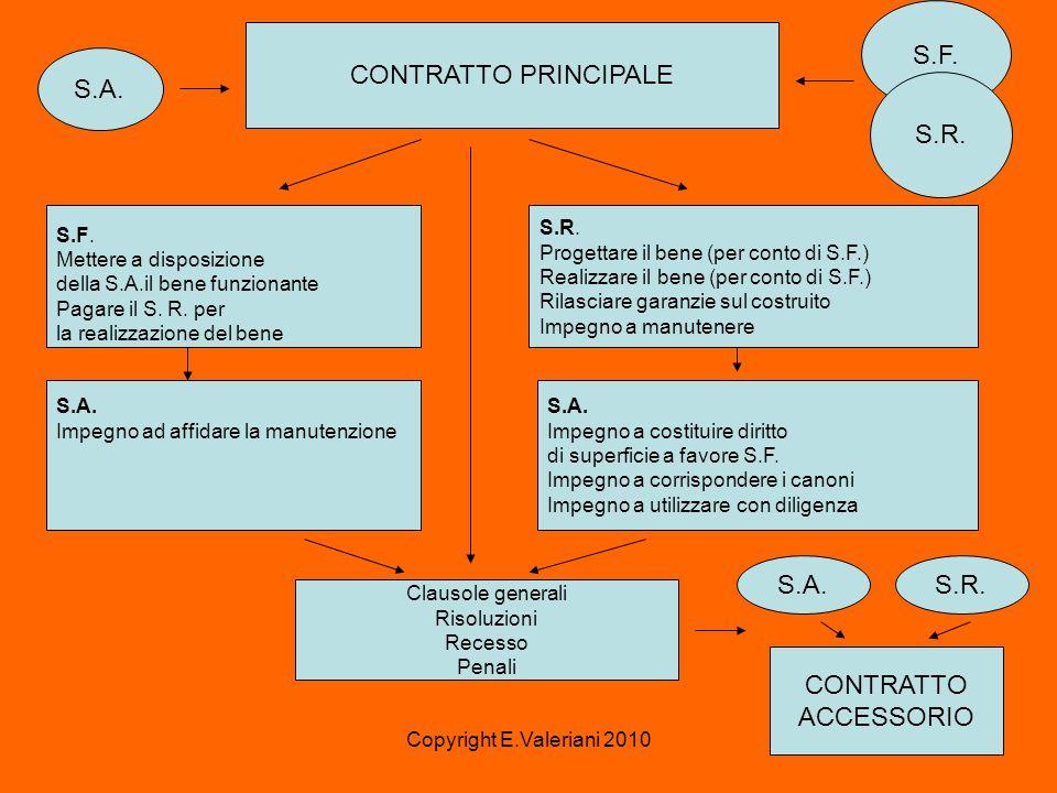 Copyright E.Valeriani 2010 CONTRATTO PRINCIPALE S.A.