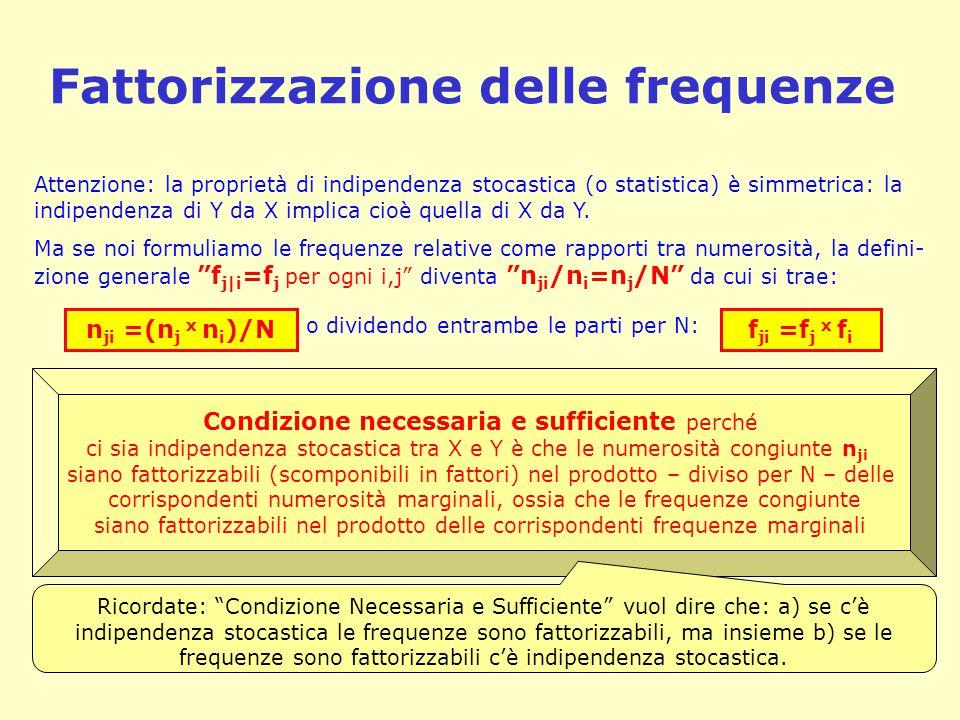 Fattorizzazione delle frequenze Attenzione: la proprietà di indipendenza stocastica (o statistica) è simmetrica: la indipendenza di Y da X implica cioè quella di X da Y.