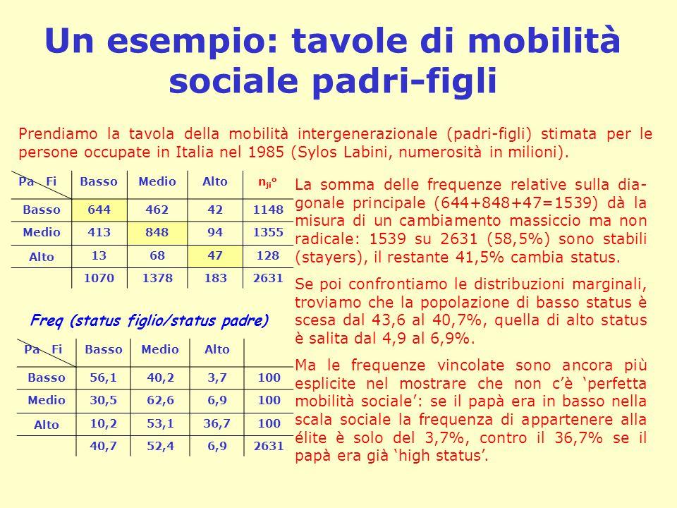 Un esempio: tavole di mobilità sociale padri-figli Pa FiBassoMedioAlton ji o Basso644462421148 Medio413848941355 Alto 136847128 107013781832631 Pa FiBassoMedioAlto Basso56,140,23,7100 Medio30,562,66,9100 Alto 10,253,136,7100 40,752,46,92631 Freq (status figlio/status padre) Prendiamo la tavola della mobilità intergenerazionale (padri-figli) stimata per le persone occupate in Italia nel 1985 (Sylos Labini, numerosità in milioni).
